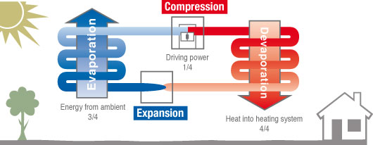 Heat Pump How It Works